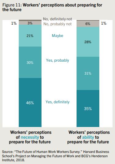 기업들은 직원 낙관주의를 이용해 내일의 직장을 어떻게 움직일 것인가 13
