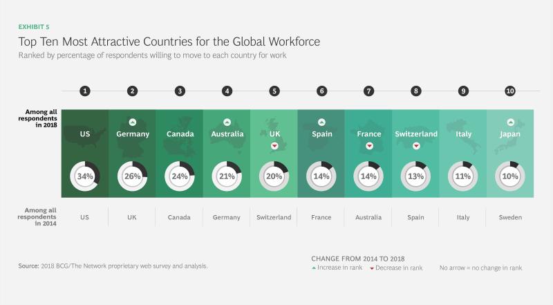 2018 글로벌 인력 분석 5