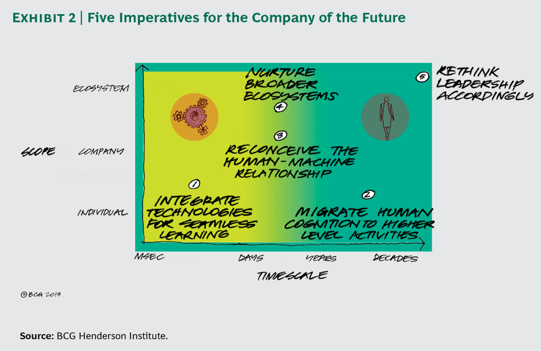 미래의 조직 2