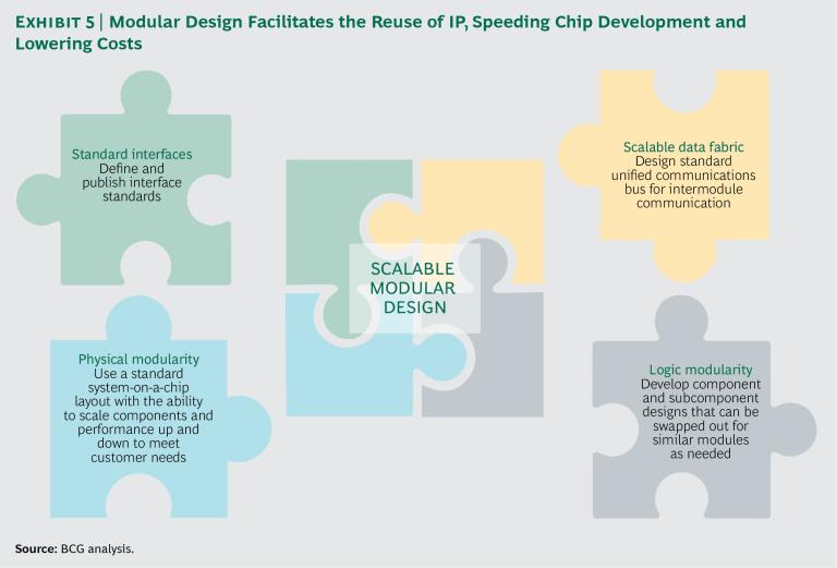 반도체 칩 제조업체들, 가치의 관점으로 접근하다 5