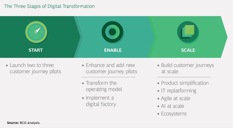 보험산업의 디지털 변혁 시작, 실행, 확장 1