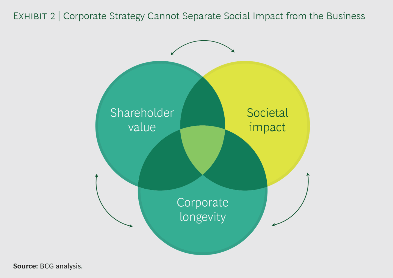 사회적 가치와 비즈니스 가치를 모두 최적화하기 2
