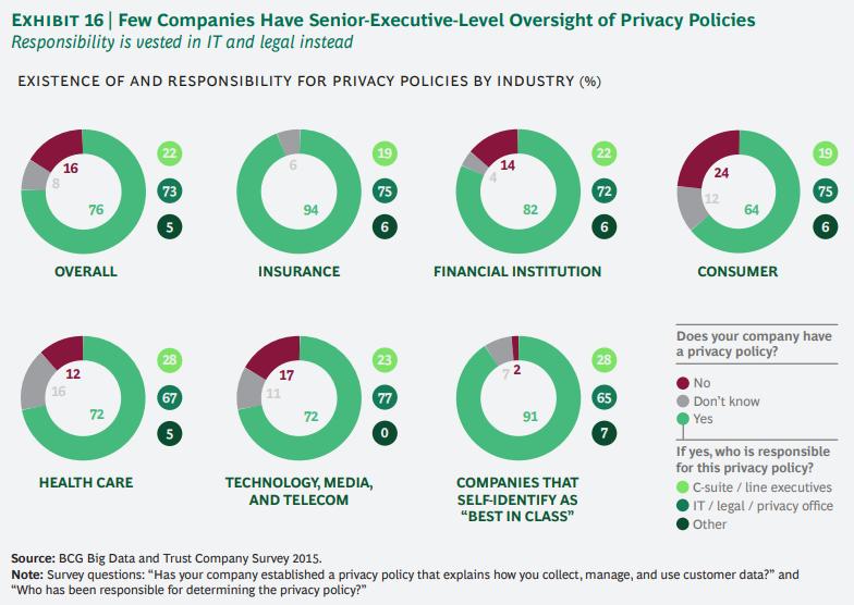 개인정보에 대한 기업과 소비자간의 신뢰도 격차 줄이기 16