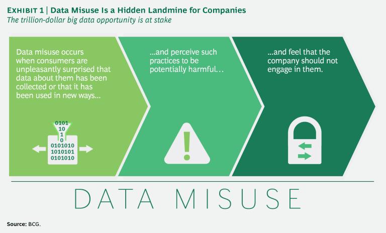 개인정보에 대한 기업과 소비자간의 신뢰도 격차 줄이기 1