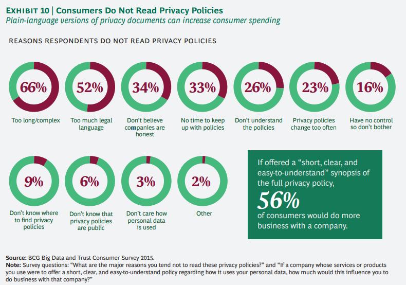 개인정보에 대한 기업과 소비자간의 신뢰도 격차 줄이기 10