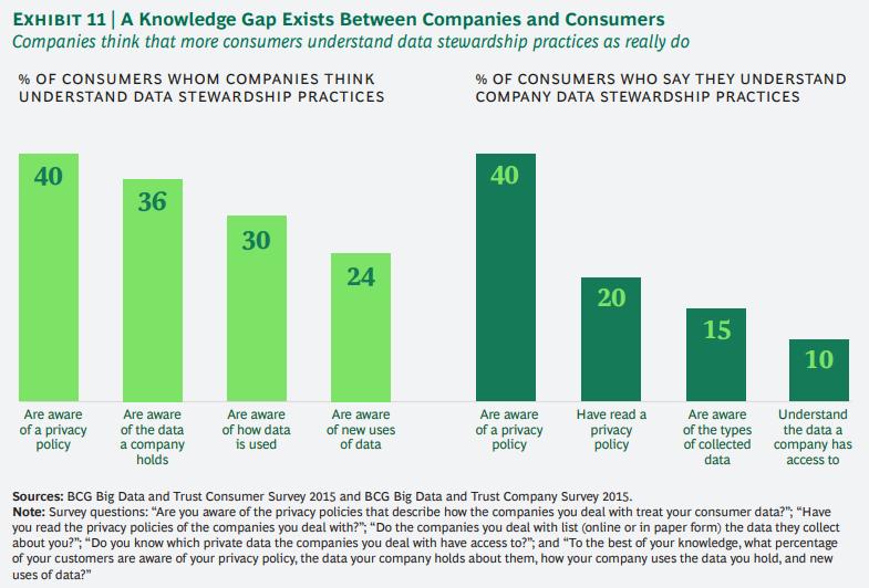 개인정보에 대한 기업과 소비자간의 신뢰도 격차 줄이기 11