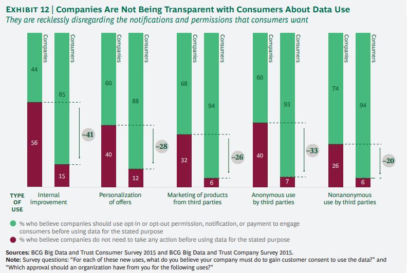 개인정보에 대한 기업과 소비자간의 신뢰도 격차 줄이기 12