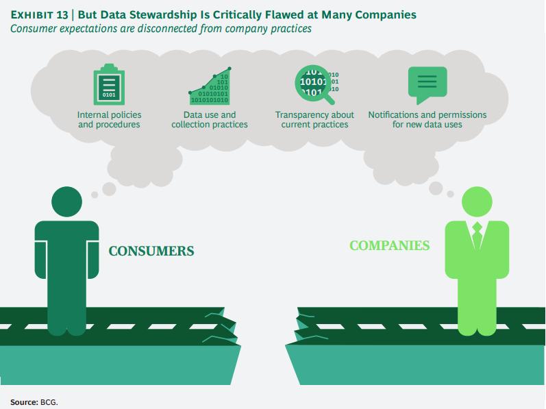 개인정보에 대한 기업과 소비자간의 신뢰도 격차 줄이기 13