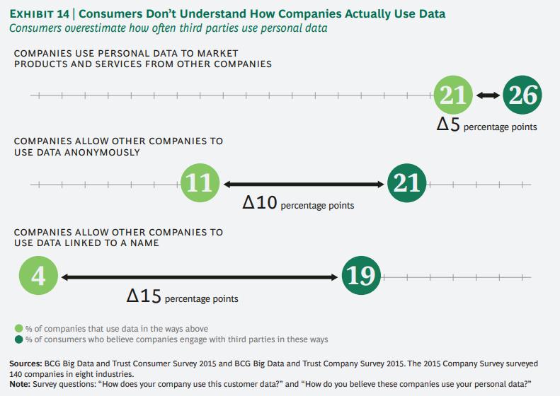 개인정보에 대한 기업과 소비자간의 신뢰도 격차 줄이기 14