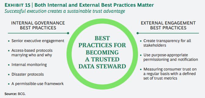 개인정보에 대한 기업과 소비자간의 신뢰도 격차 줄이기 15