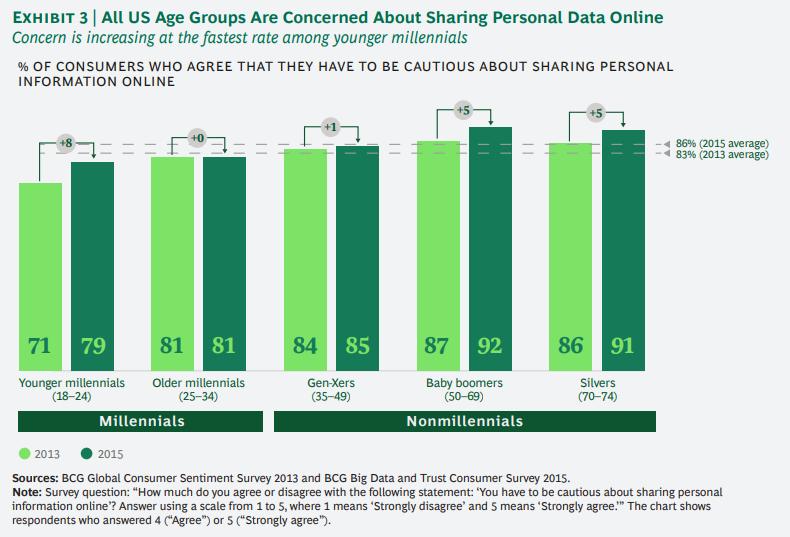 개인정보에 대한 기업과 소비자간의 신뢰도 격차 줄이기 3