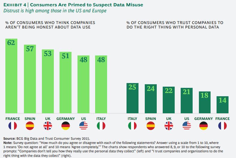 개인정보에 대한 기업과 소비자간의 신뢰도 격차 줄이기 4