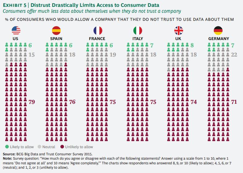 개인정보에 대한 기업과 소비자간의 신뢰도 격차 줄이기 5