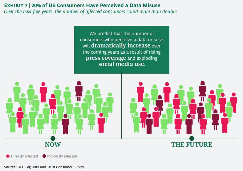 개인정보에 대한 기업과 소비자간의 신뢰도 격차 줄이기 7