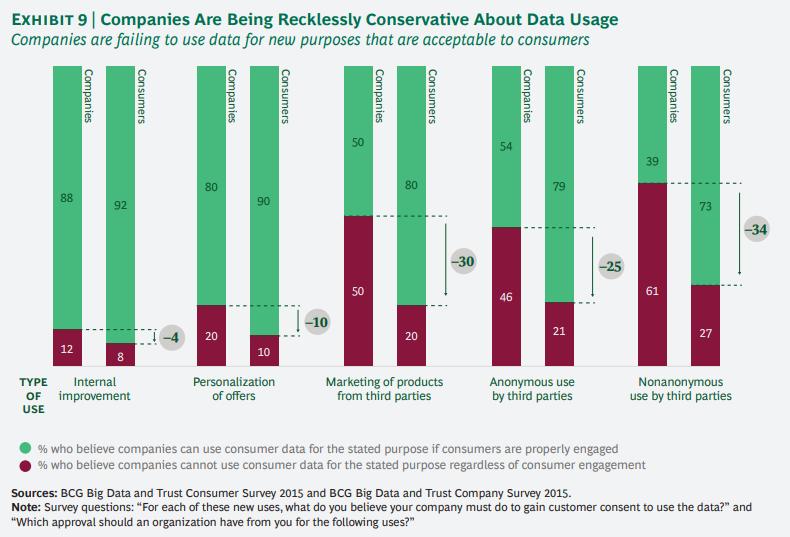 개인정보에 대한 기업과 소비자간의 신뢰도 격차 줄이기 9