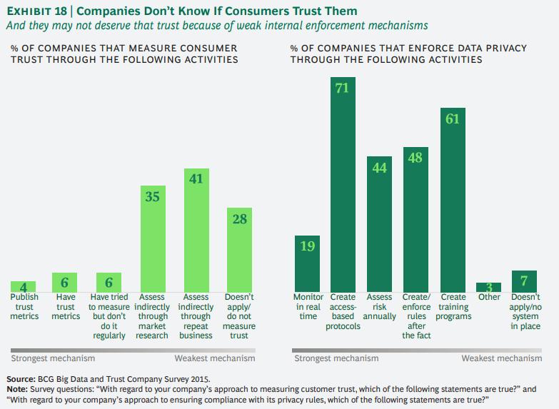 개인정보에 대한 기업과 소비자간의 신뢰도 격차 줄이기 18