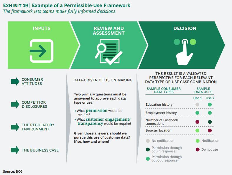 개인정보에 대한 기업과 소비자간의 신뢰도 격차 줄이기 19
