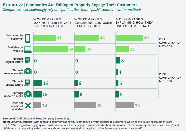 개인정보에 대한 기업과 소비자간의 신뢰도 격차 줄이기 22