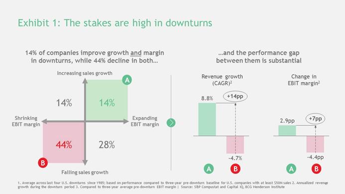 역경의 장점: 다음 경기하락(downturn)에서 성공하는 법 1