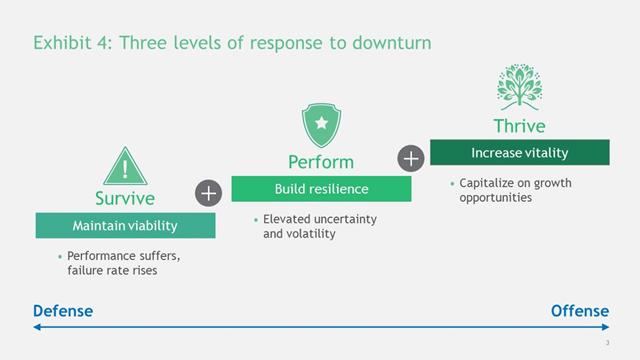 역경의 장점: 다음 경기하락(downturn)에서 성공하는 법 4