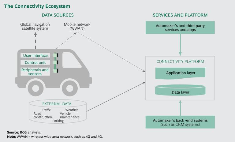 커넥티드 카(connected vehicles)와 수익창출의 길 1