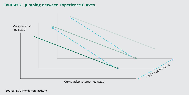 학습율 경쟁 (Competing on the Rate of Learning) 2