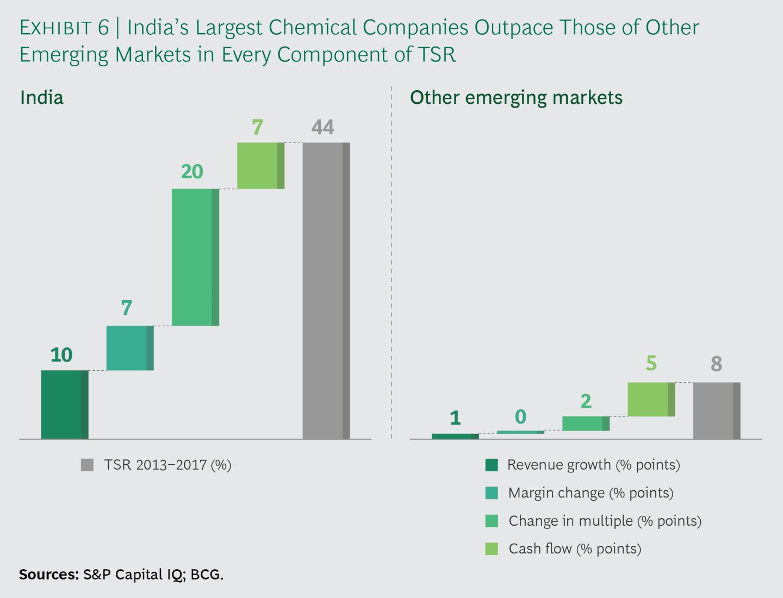 화학산업의 반등과 인도의 부상 7