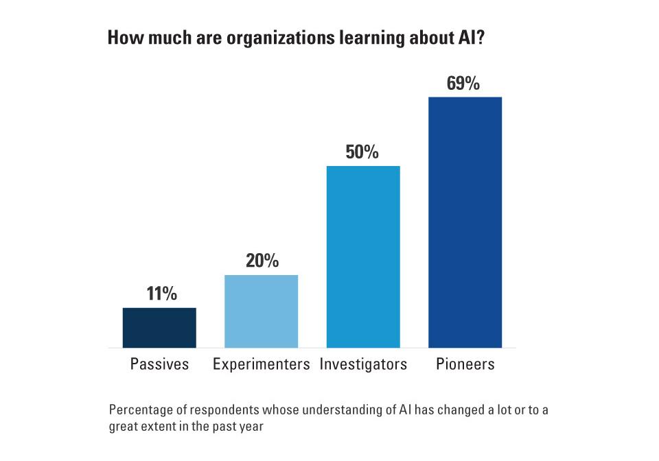 비즈니스 세계에서의 인공지능 활용, 현실로 다가오다 2