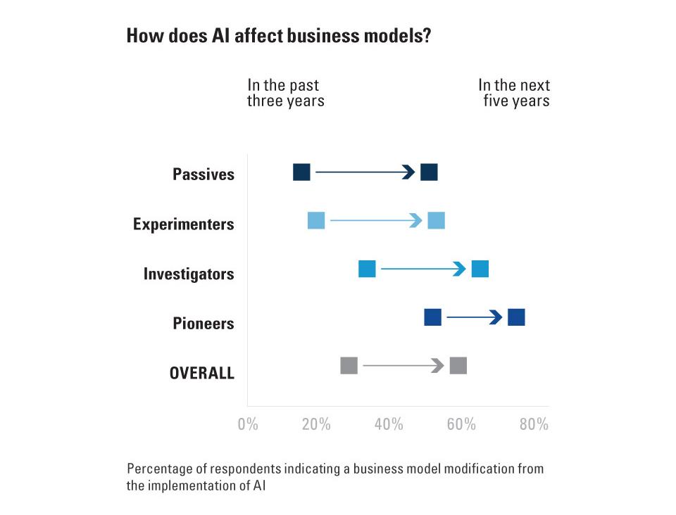 비즈니스 세계에서의 인공지능 활용, 현실로 다가오다 3