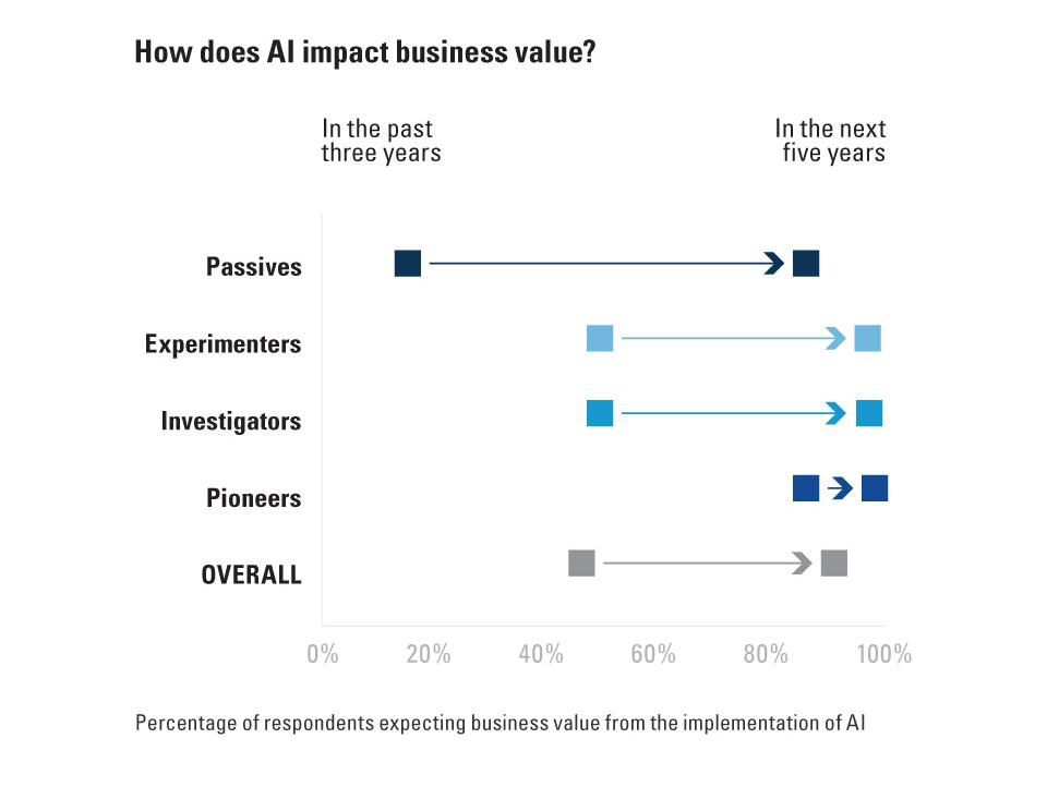 비즈니스 세계에서의 인공지능 활용, 현실로 다가오다 4