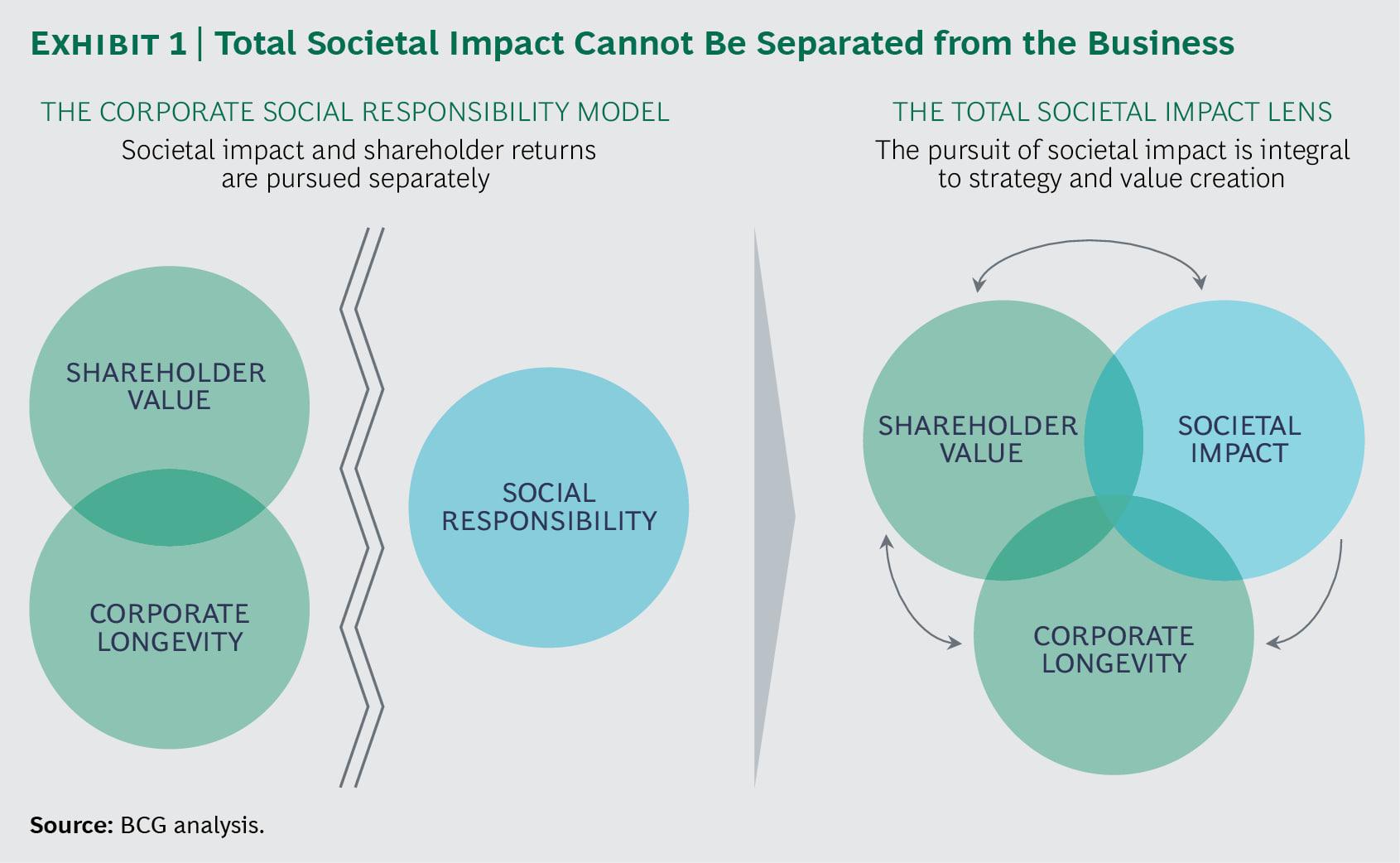 총 사회적 영향 - 전략의 새로운 렌즈 1
