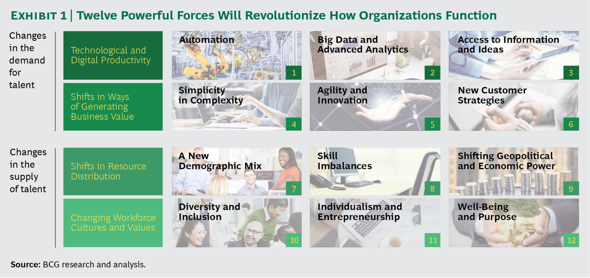 조직의 기능방식을 급변화할 12 요소 1