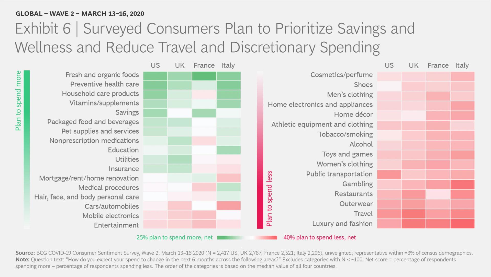 코로나19 소비자심리 스냅샷 (COVID-19 Consumer Sentiment Snapshot) #2: 시간과의 싸움 6