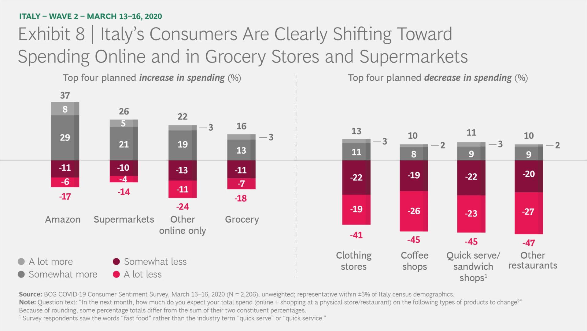 코로나19 소비자심리 스냅샷 (COVID-19 Consumer Sentiment Snapshot) #2: 시간과의 싸움 8