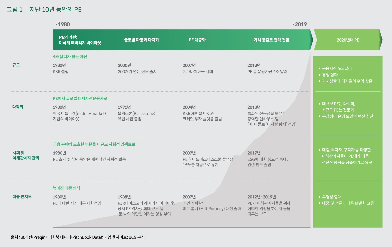 사모펀드 경영진의 향후 10년 의제 1