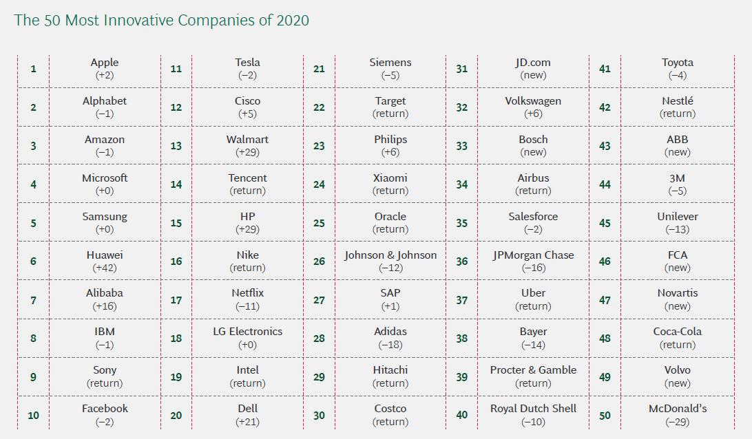 [보도자료] 보스턴컨설팅그룹(BCG) '2020년 세계 50대 혁신기업' 발표 1