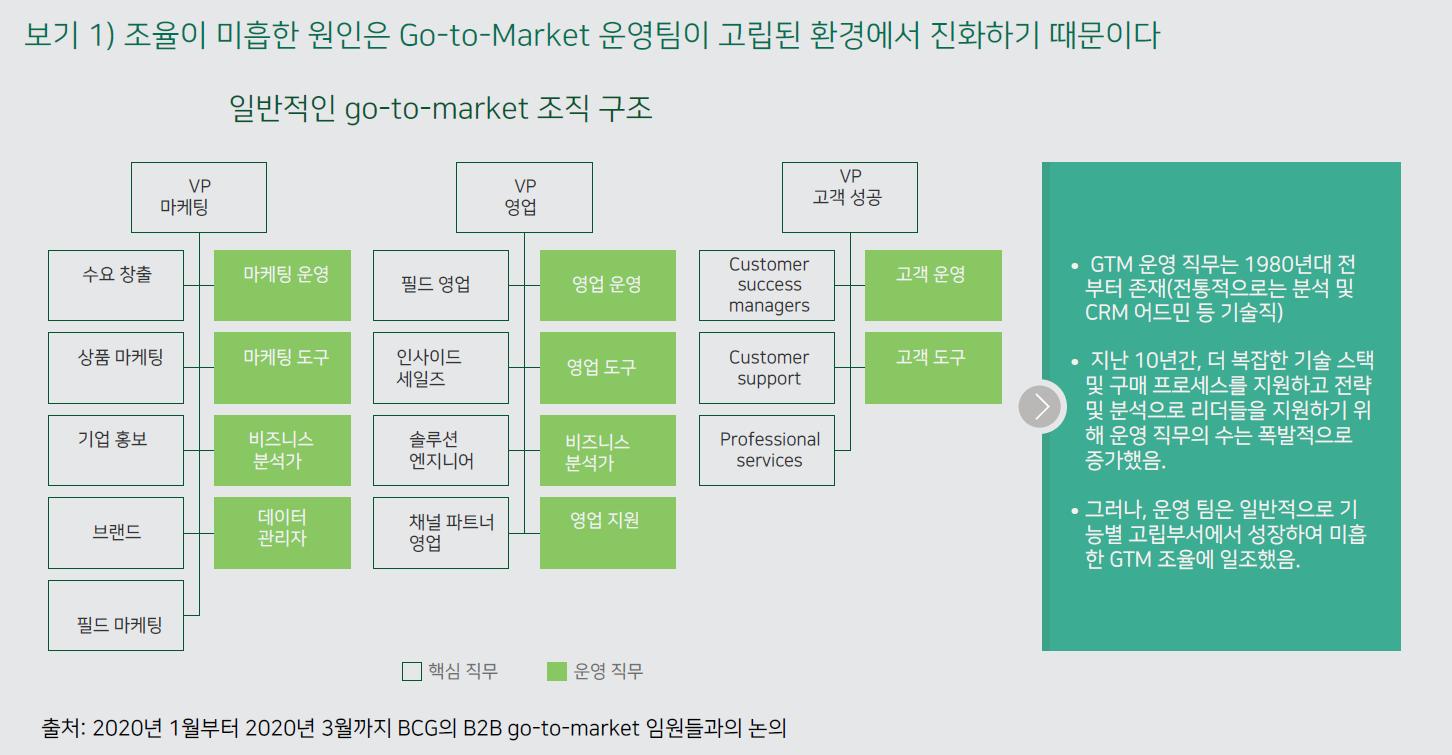 B2B의 Go-to-Market 운영 활성화 1