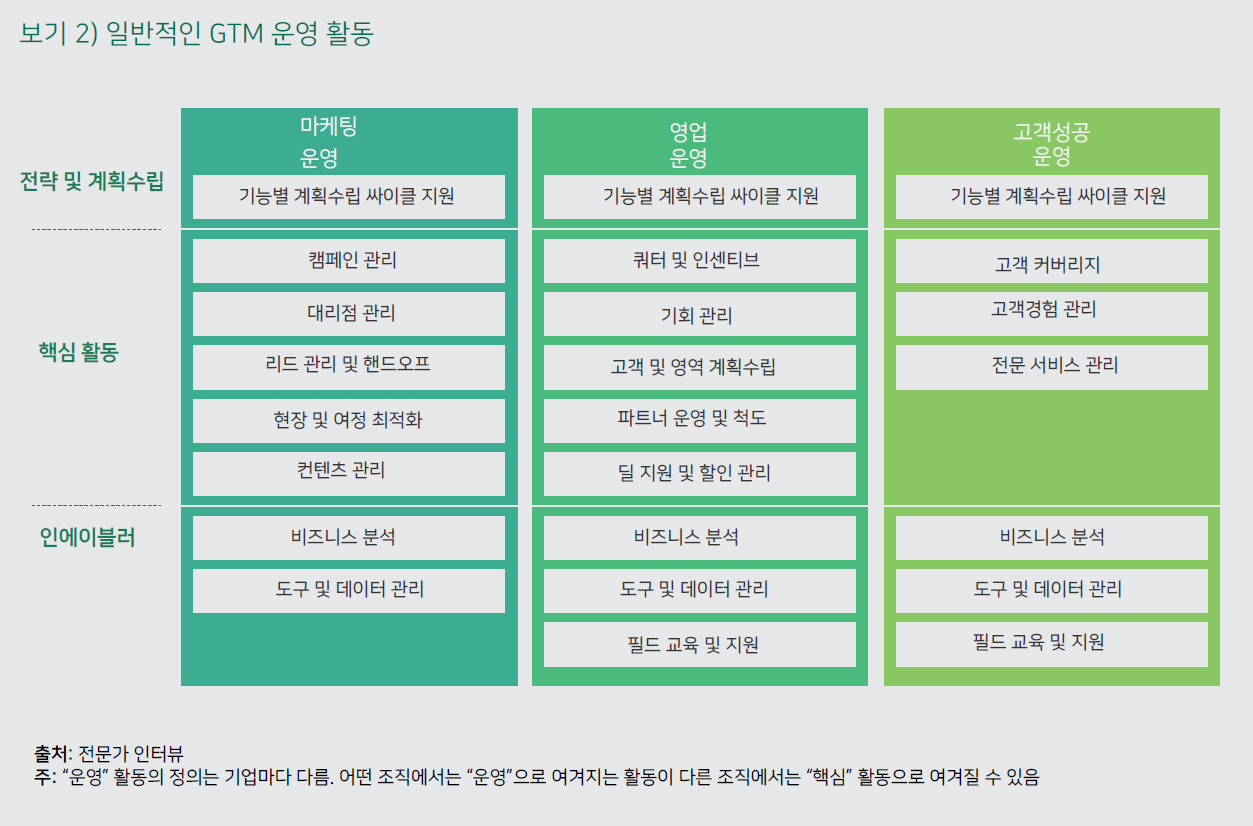 B2B의 Go-to-Market 운영 활성화 2