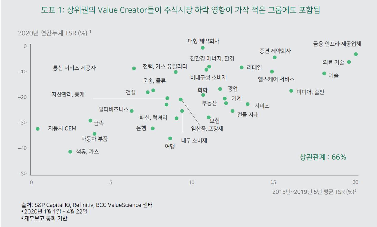 2020년 Value Creators 순위 1