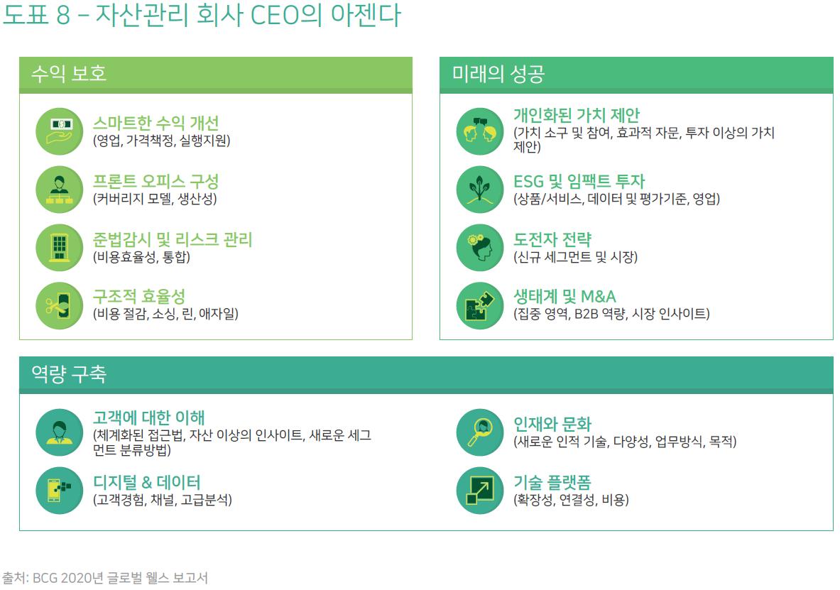 2020년 글로벌 웰스—20차 보고서: 자산관리의 미래—CEO 아젠다 10