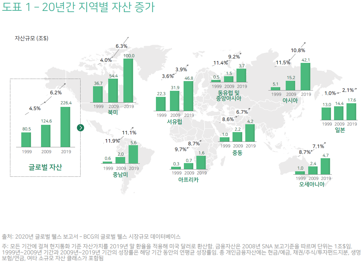 2020년 글로벌 웰스—20차 보고서: 자산관리의 미래—CEO 아젠다 2