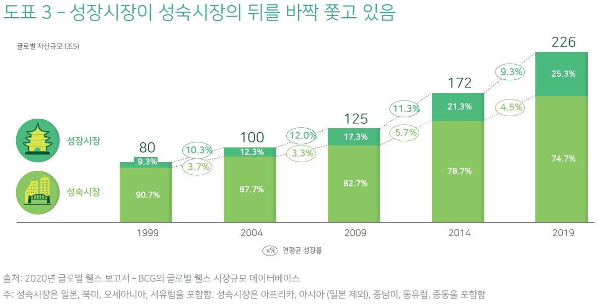2020년 글로벌 웰스—20차 보고서: 자산관리의 미래—CEO 아젠다 4