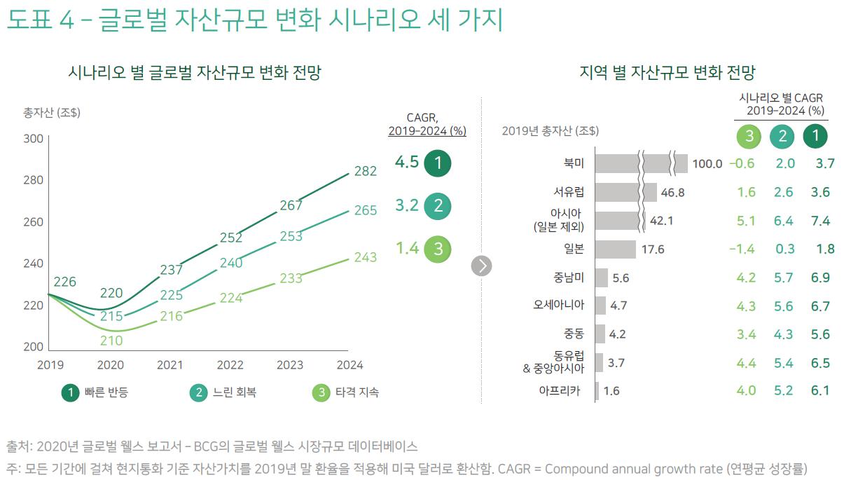 2020년 글로벌 웰스—20차 보고서: 자산관리의 미래—CEO 아젠다 5
