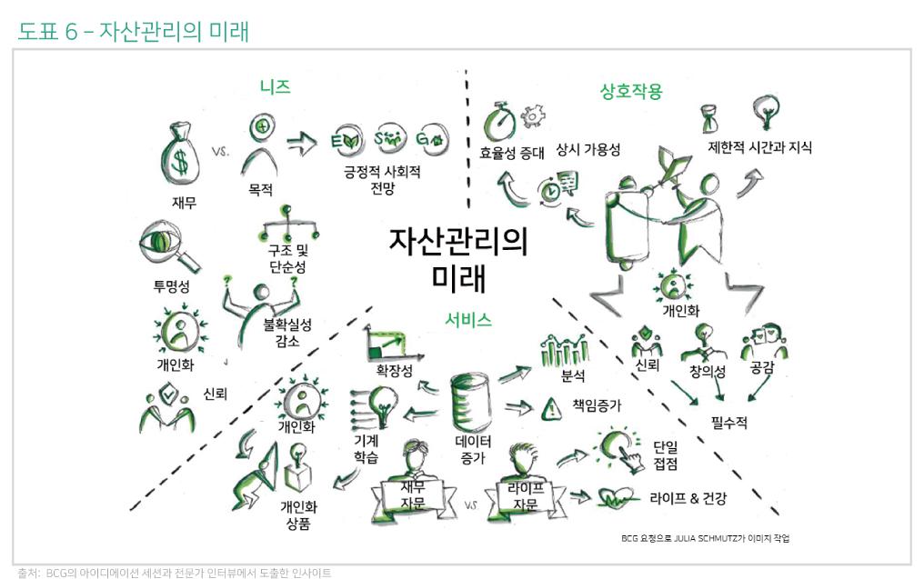 2020년 글로벌 웰스—20차 보고서: 자산관리의 미래—CEO 아젠다 8