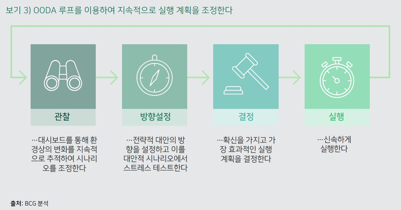 시나리오 접근방식은 어떻게 기업의 코로나 19 극복에 도움이 될 수 있는가 3