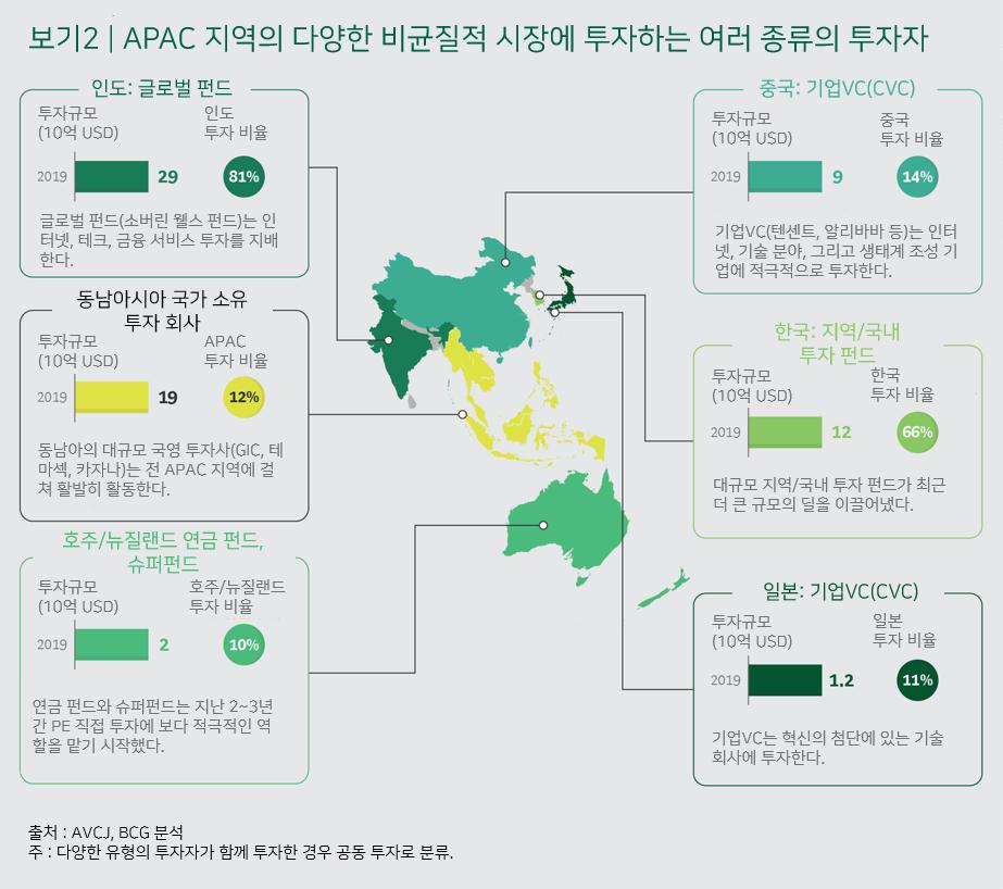 아시아 태평양 지역 PE의 미래는 밝다 2