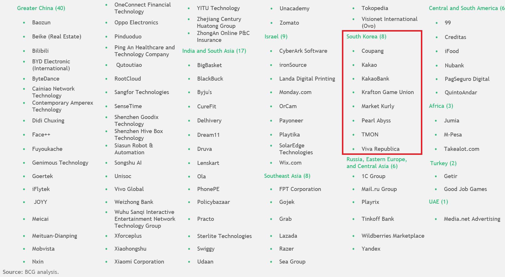 [보도자료] 보스턴컨설팅그룹, 차세대 혁신과 성장 견인할 이머징 마켓 100대 기술 기업 공개 1