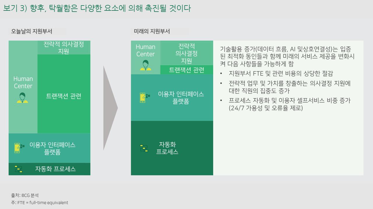 선도적 위기 극복을 위한 지원부서 개선 3