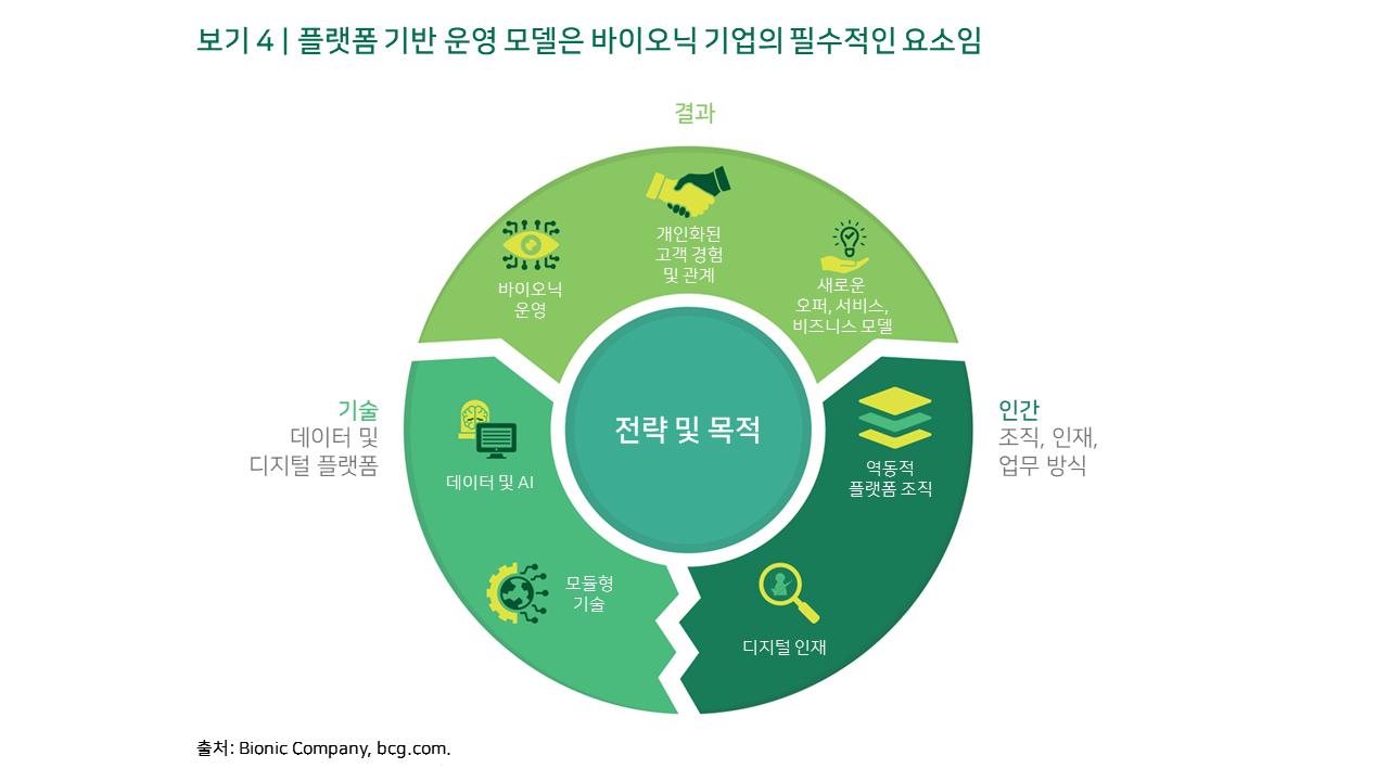 플랫폼 기반 운영 모델은 바이오닉 기업의 필수적인 요소임