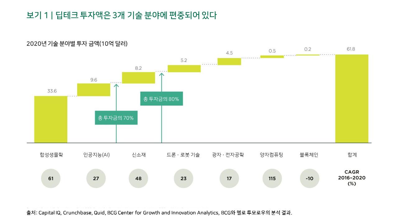 보기 1 | 딥테크 투자액은 3개 기술 분야에 편중되어 있다